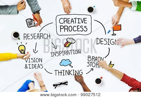 Creative Process Ideas Creativity Thinking Concept