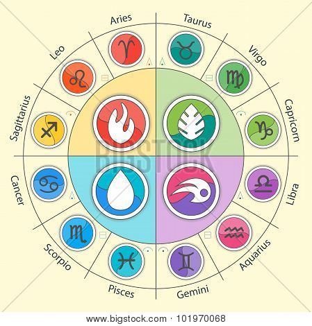 Zodiac signs and four elements in circle in flat style. Set of colorful icons. Vector illustration.