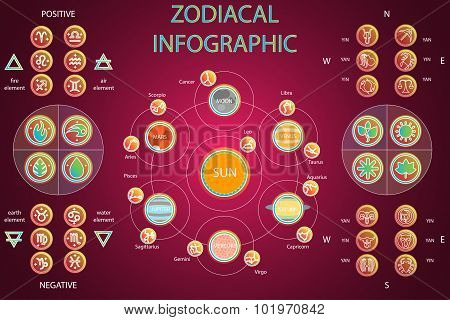 Set of Astrologic Infographics - Solar system, Planets with constellations, Four elements, Positive