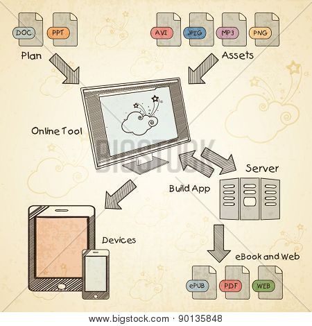 Illustration of Content Management System process with modern digital devices on grungy background.