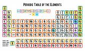 stock photo of periodic table elements  - Periodic table of the elements on white background - JPG