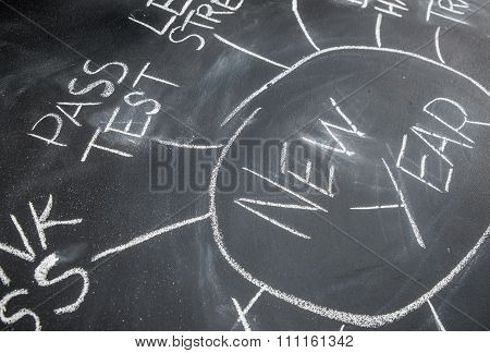 New Year Resolution Planning On A Blackboard, Pass Test
