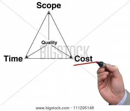 Project Management Triangle With Pen