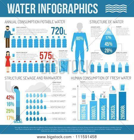 Water infographics set