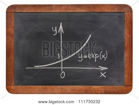 exponential growth curve explained on blackboard, rough white chalk sketch