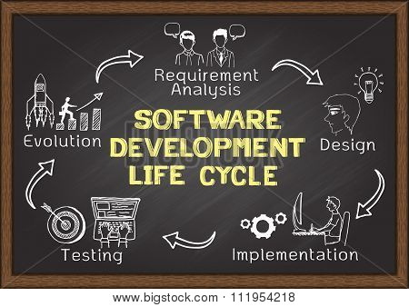 Software Development Lifre Cycle