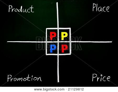 Marketing 4P, Product, Place, Promotion, Price