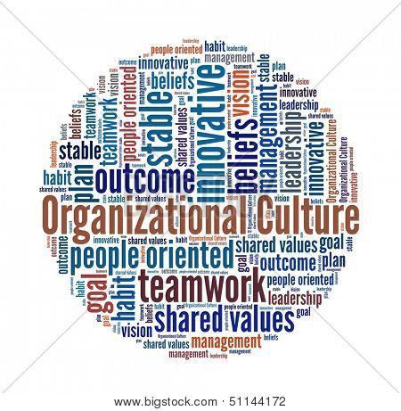 Organizational Culture in word collage