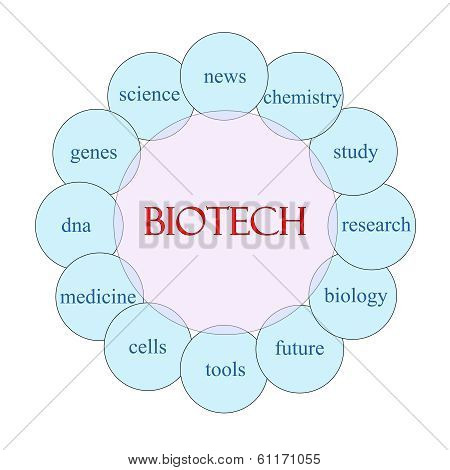 Biotech Circular Word Concept
