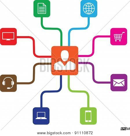 Omni Channel or Multi channel Icons