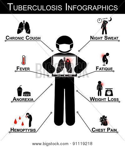 Tuberculosis ( Tb ) Infographics
