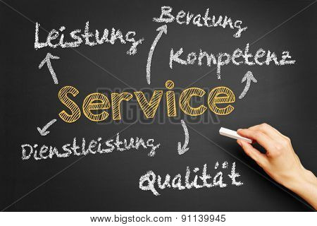 Service concept in German on blackboard with words like competence, quality and advice