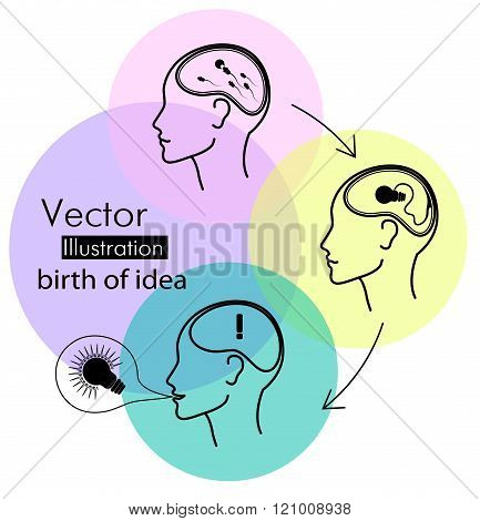 Birth of idea concept in three stages. Vector flat design illustration