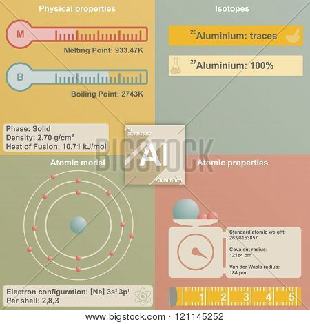 Infographic of Aluminum
