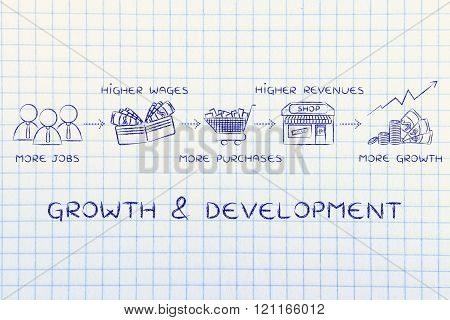 Growth & Development: More Jobs, Purchases, Revenues
