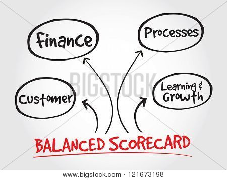 Balanced Scorecard Perspectives