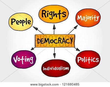 Democracy mind map social concept, presentation background