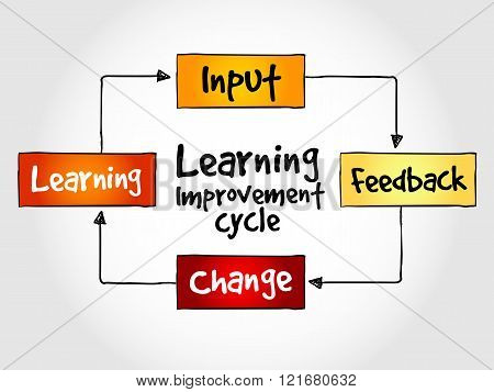 Learning improvement cycle business strategy concept, presentation background