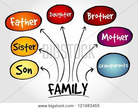 Family mind map social concept, presentation background