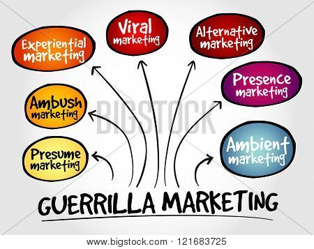 Guerrilla marketing mind map business concept, presentation background