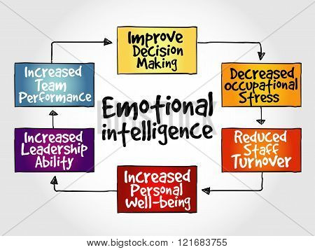Emotional intelligence mind map business concept, presentation background