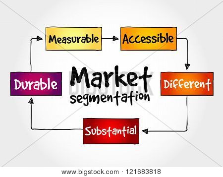 Market segmentation mind map business concept, presentation background