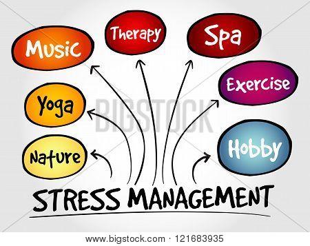 Stress Management mind map, business concept, presentation background