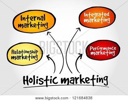 Holistic marketing mind map, business concept, presentation background