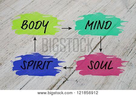 Mind map for balanced life