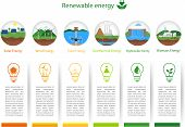 Постер, плакат: Renewable Energy Types