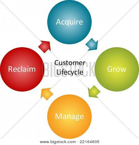 Consumer lifecycle marketing business diagram management strategy concept chart vector illustration