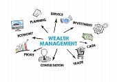 Wealth Management Concept. Chart With Keywords And Icons On White Background poster