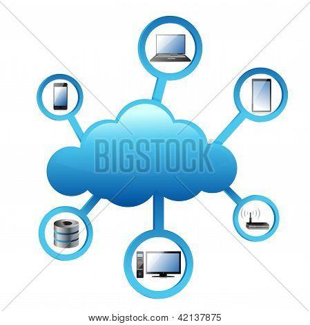 Concepto de la red electrónica de computación en la nube