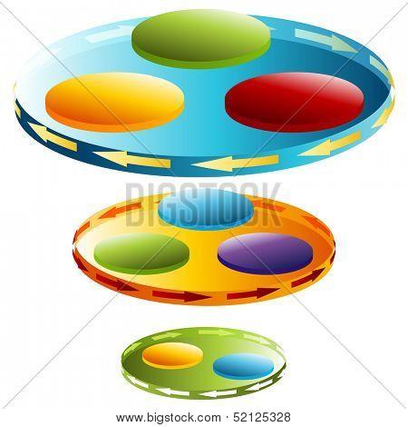 An image of a 3d rotational disc chart.