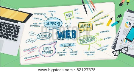 Flat design illustration concept for web design development process