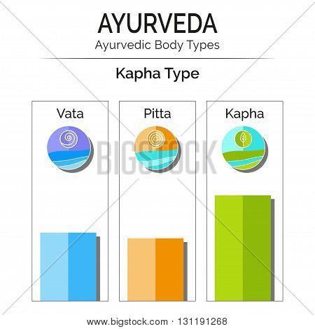 Ayurvedic Vector Infographic. Ayurvedic Body Types Vata, Pitta, Kapha. Ayurveda Doshas Vata, Pitta,