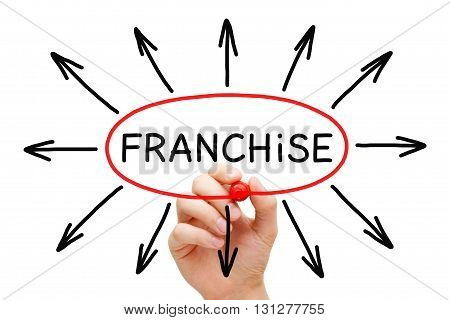 Hand drawing Franchise concept with marker on transparent wipe board.