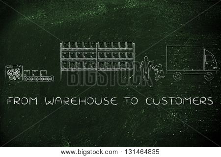Items Being Produced, Stocked And Shipped: Warehouse To Customers