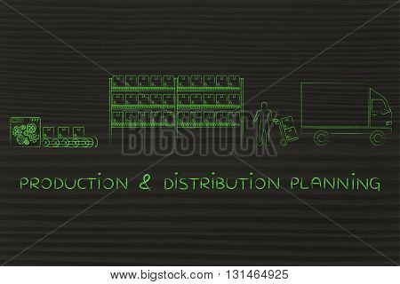 Items Lifecycle: Production & Distribution Planning