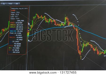 Display Graph Of Stock Market On Monitor