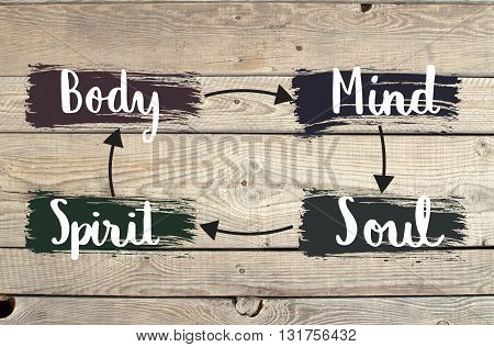 Body, mind, spirit, soul, map for balanced life on wooden background
