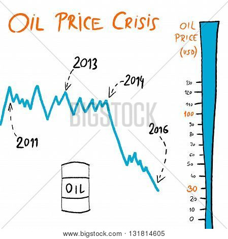 Oil Barrel Price