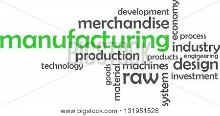 A word cloud of manufacturing related items