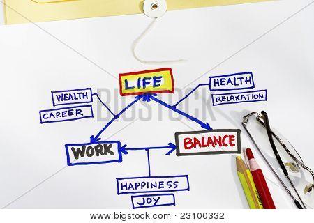 Vida de trabalho e equilíbrio