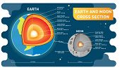 Earth And Moon Comparison Cross Section Layers, Size And Distance. Educational Science And Cosmology poster