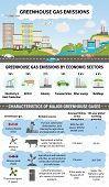 Global Greenhouse Gases Emission By Economic Sector poster
