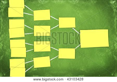 diagram of an organization chart made from postits on a green chalkboard