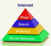Internet Pyramid Shows Social Networking Websites Blogging And Search Engines