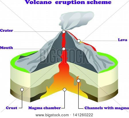 Volcano eruption scheme infographic on white isolated