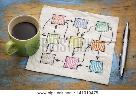 abstract blank flowchart, network or mind map  on a  napkin with cup of coffee